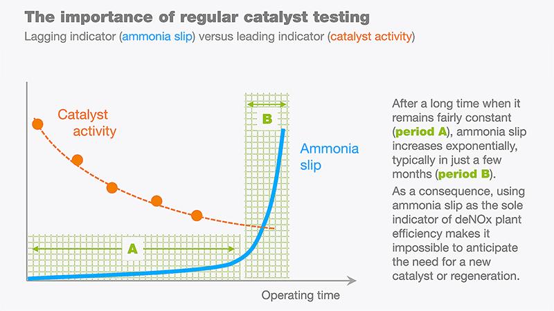 Catalyst testing graphic